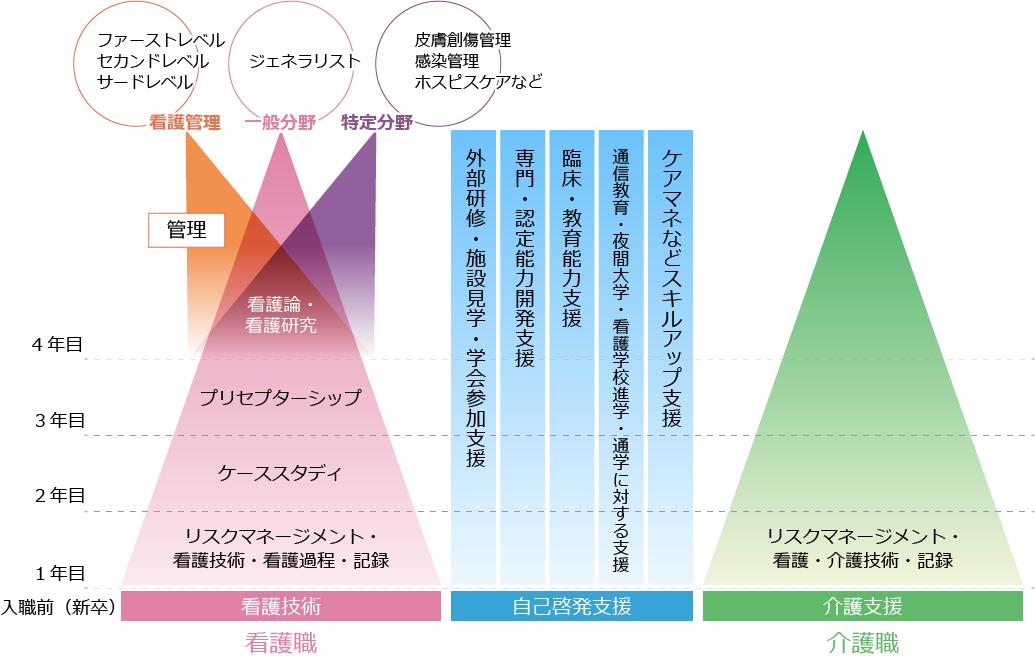 教育モデル